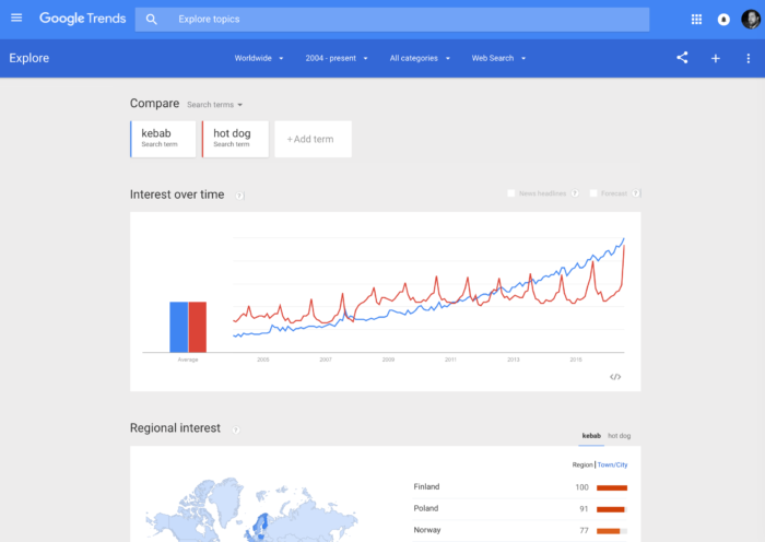 Google Trends comparing kebab against hot dog - great for web analytics to choose the right wording