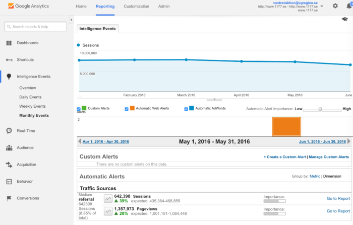 Intelligence Events - Automated alerts in Google Analytics