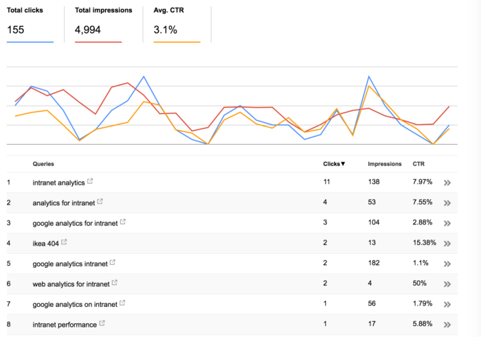 Keyword analytics: Keywords used on search engines